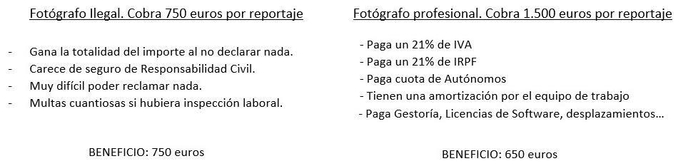 gastos fotógrafo profesional